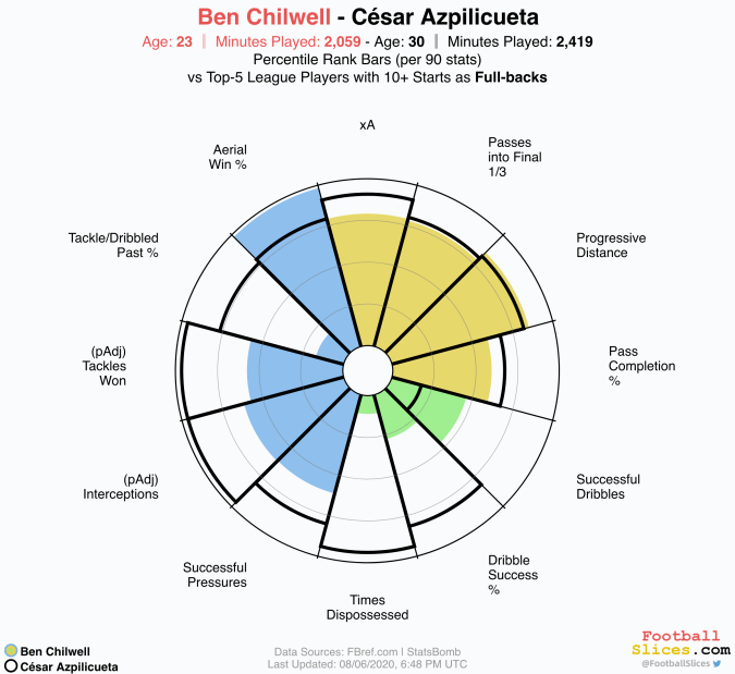 César-Azpilicueta-vs-Ben Chilwell