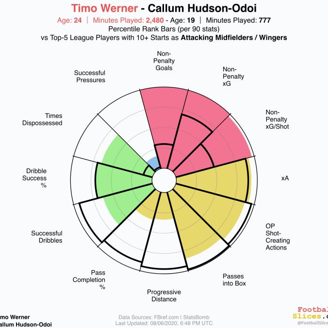 Timo-Werner-vs-Callum Hudson-Odoi