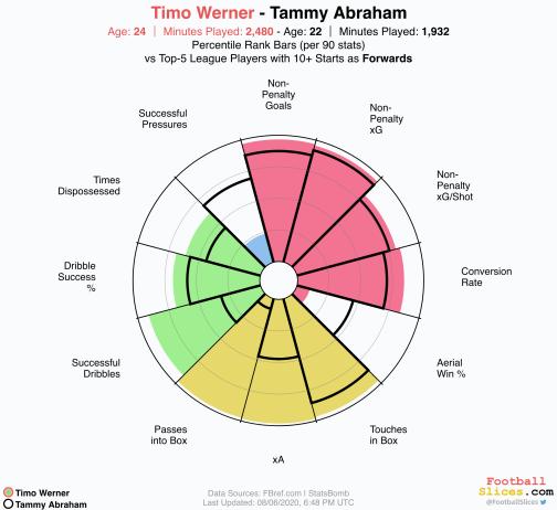 Timo-Werner-vs-Tammy Abraham