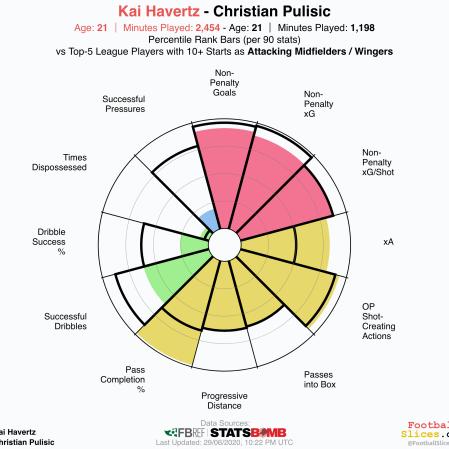 Christian-Pulisic-vs-Kai Havertz