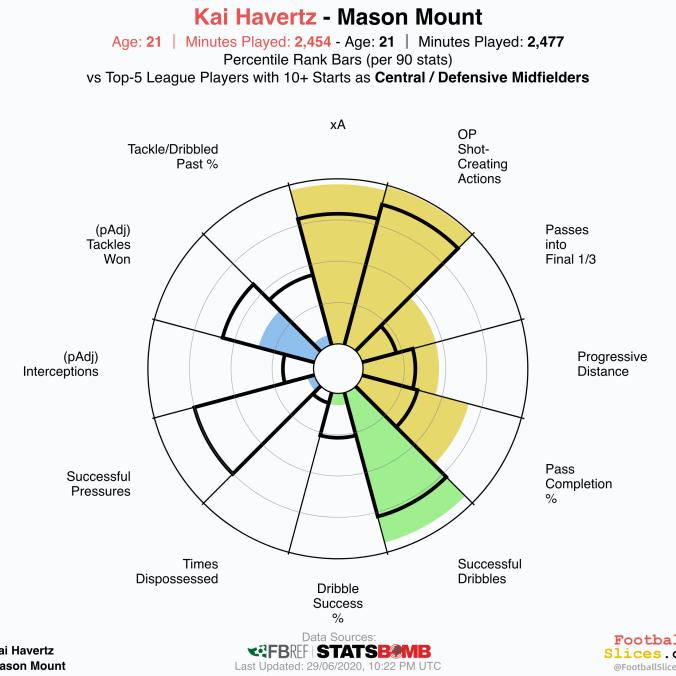 Kai-Havertz-vs-Mason Mount (1)