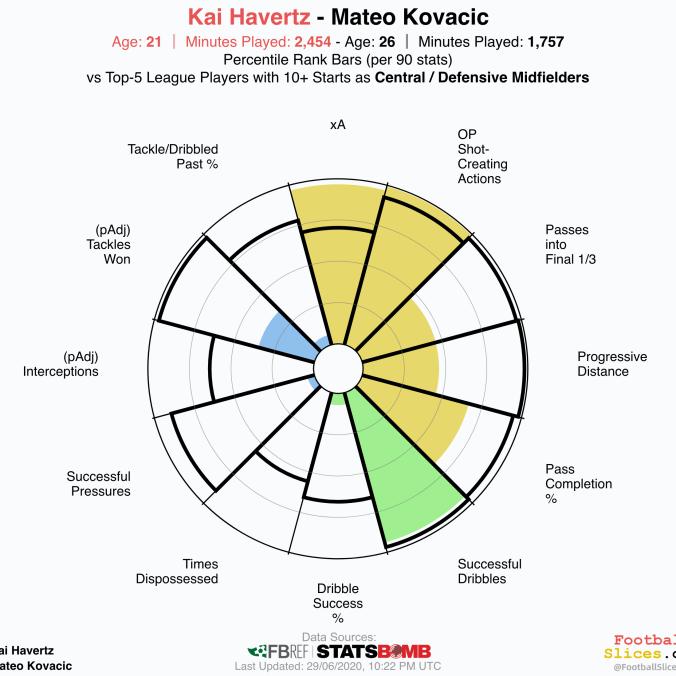 Mateo-Kovacic-vs-Kai Havertz (1)
