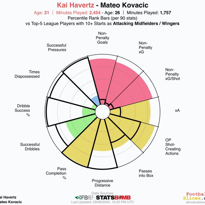 Mateo-Kovacic-vs-Kai Havertz