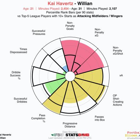 Willian-vs-Kai-Havertz